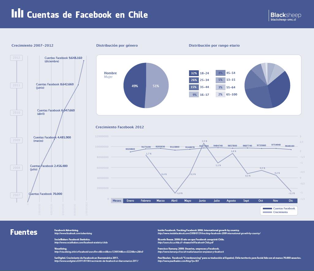 Facebook en Chile (2012)
