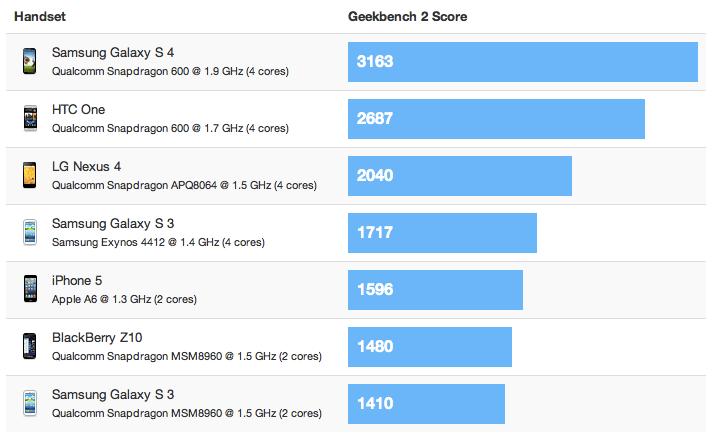Geekbench 2 - Galaxy S4