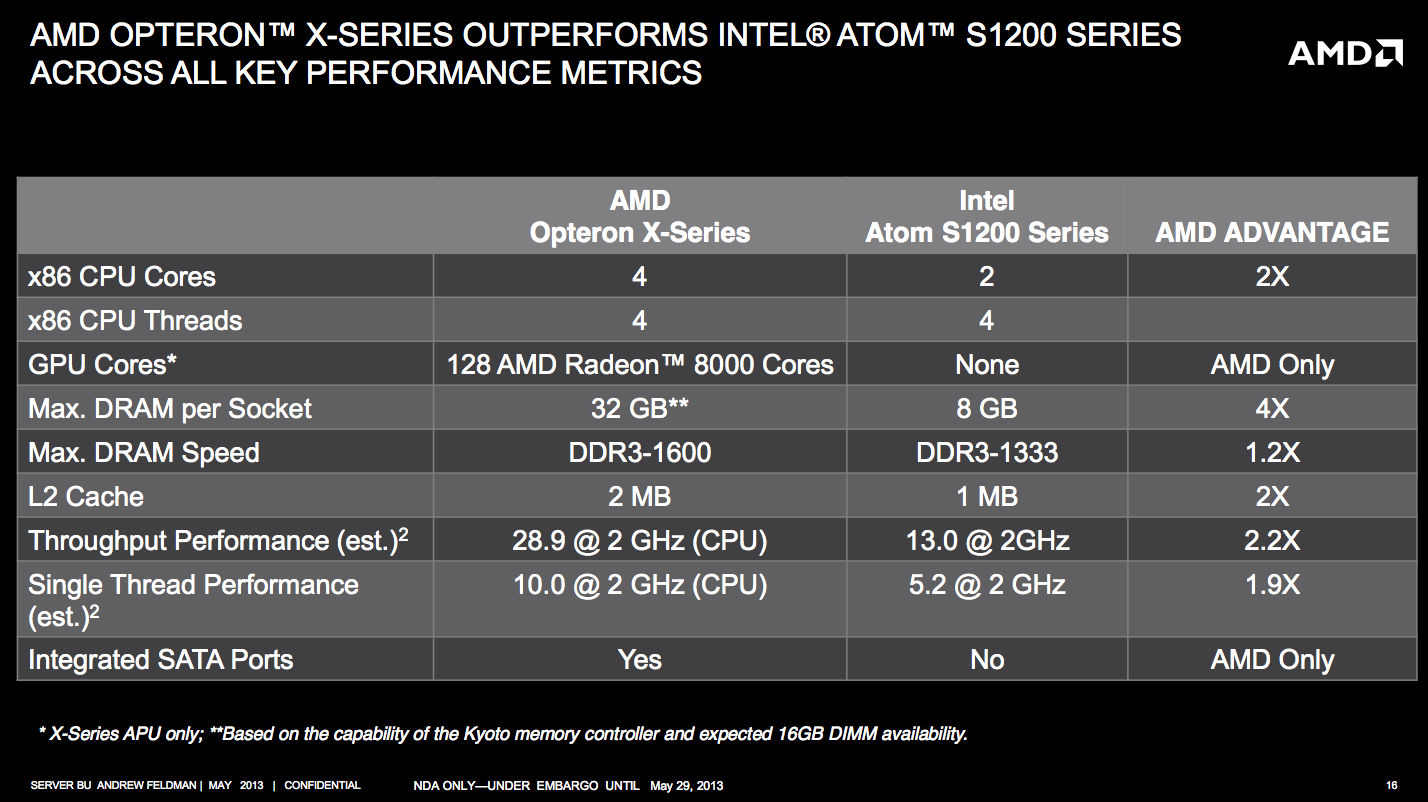 AMD Opteron X Series vs Intel Atom S1200