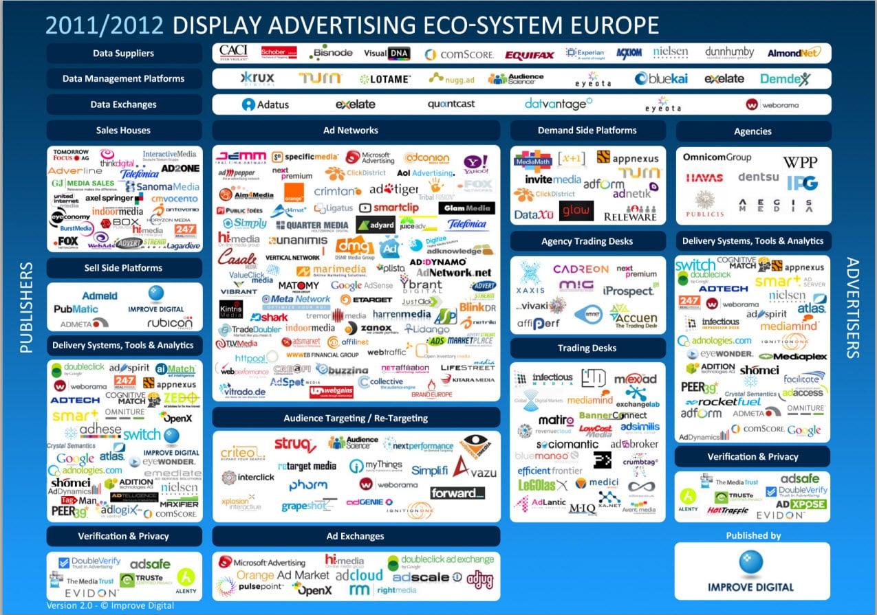 Así luce el ecosistema de servicios publicitarios donde está Bread