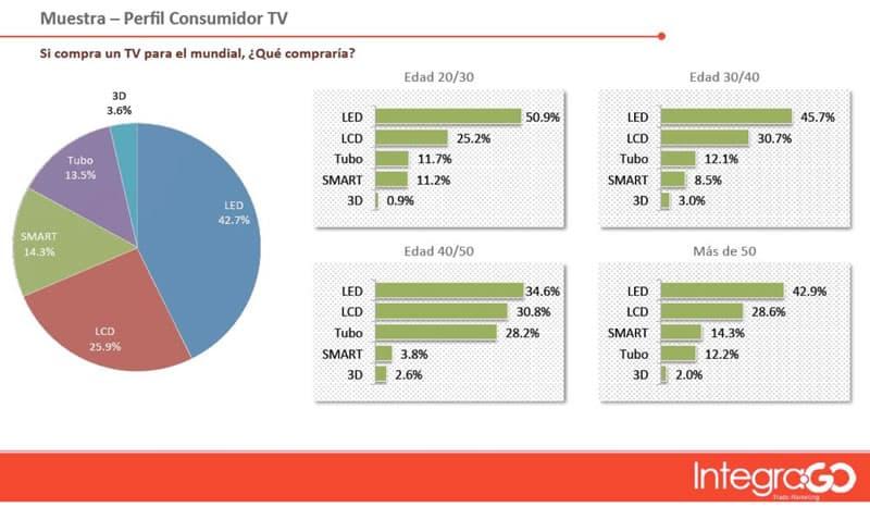Argentina - Tipo de Televisor