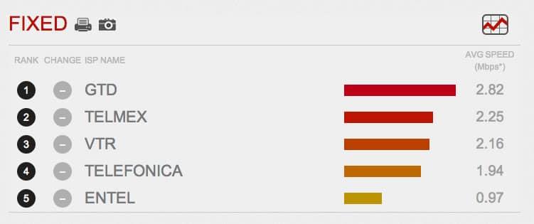 Empresas con el Internet más rápido en Chile.