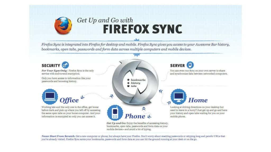 Firefox Sync será una de las herramientas mejoradas con Firefox Account.