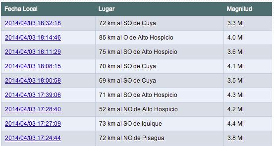 Constantes réplicas se han sentido en Chile posterior al gran Terremoto.
