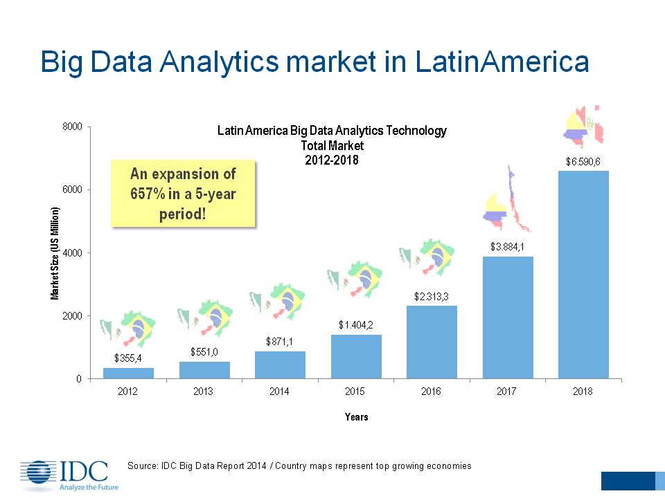 Big Data crecimiento en latinoamerica