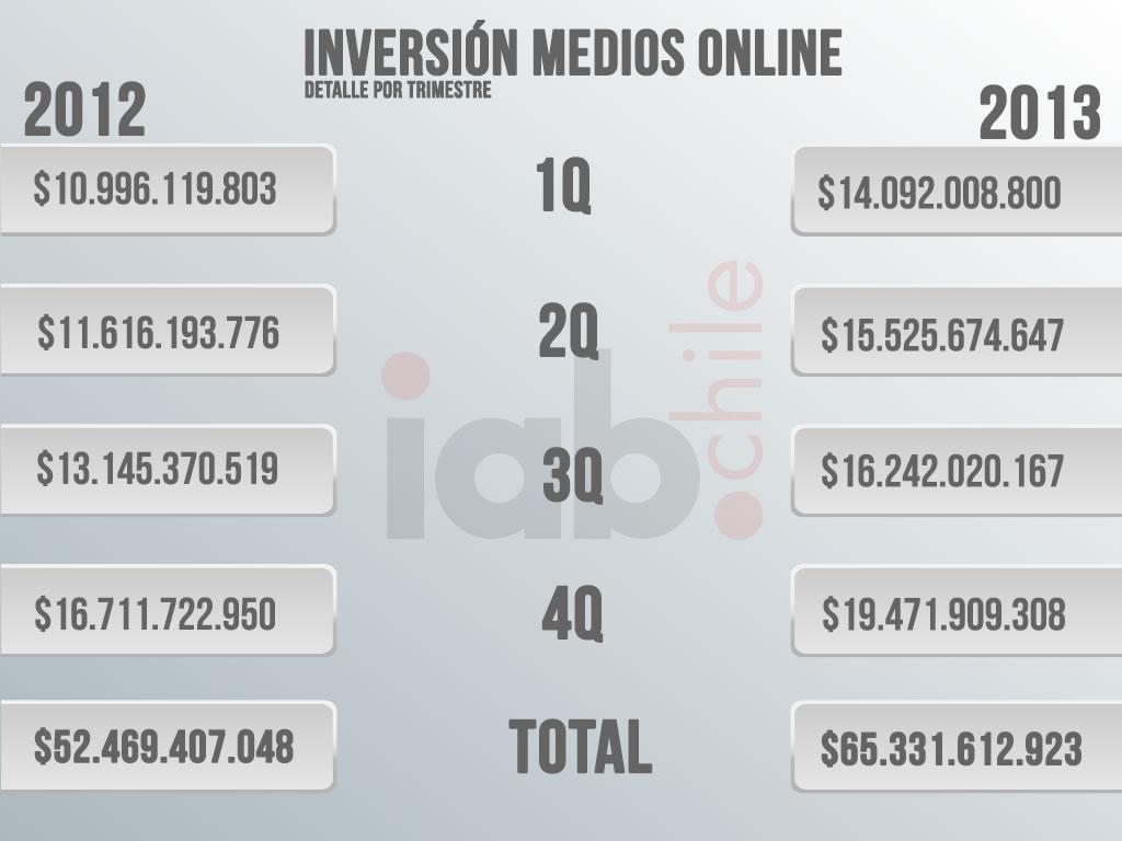 Publicidad Online en Chile 2012 y 2013
