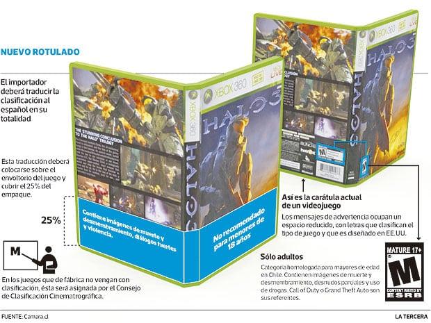 Parte de la nueva Ley de Videojuegos es el rotulado de los títulos (Gráfica de La Tercera).