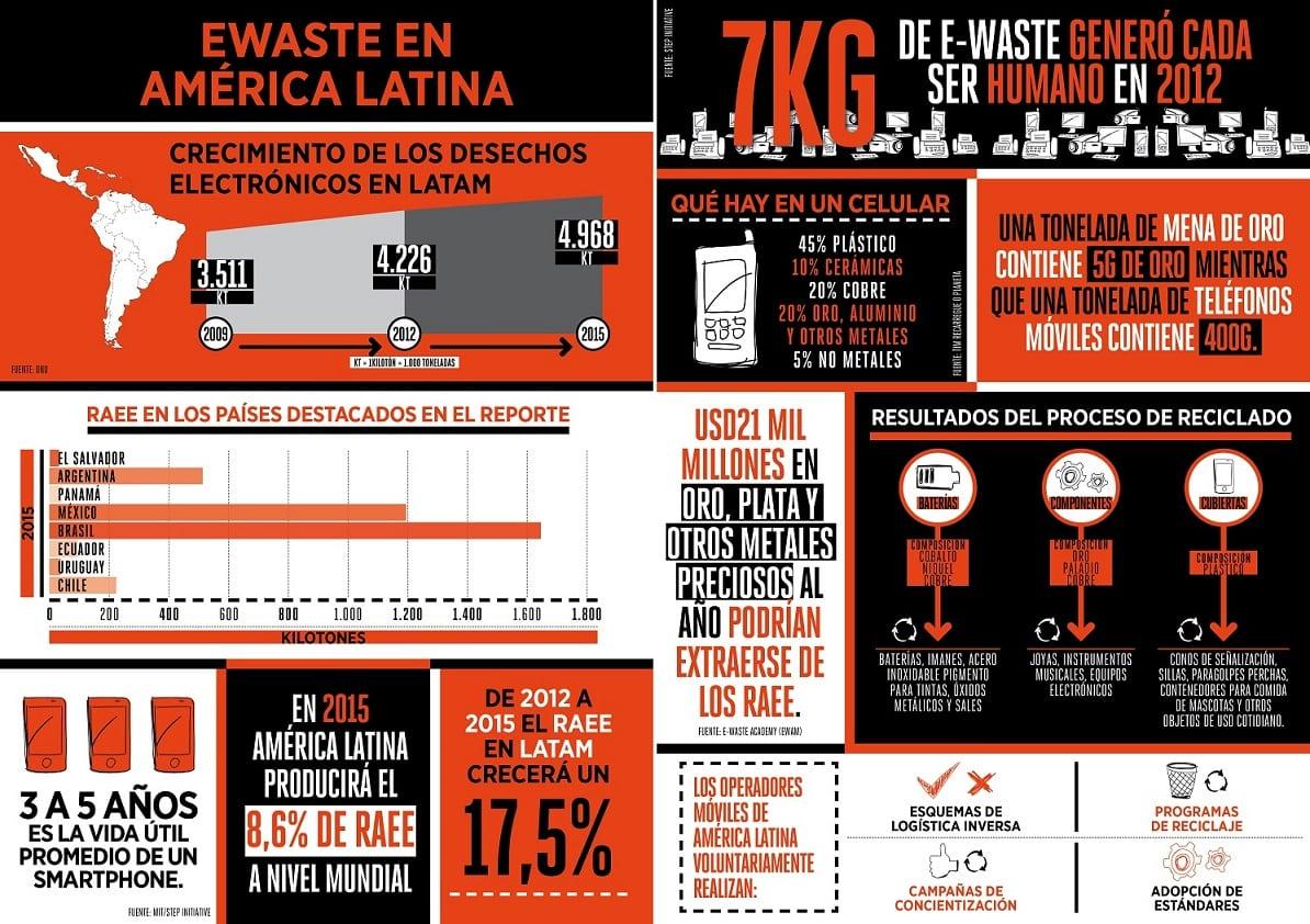 eWaste en Latinoamérica