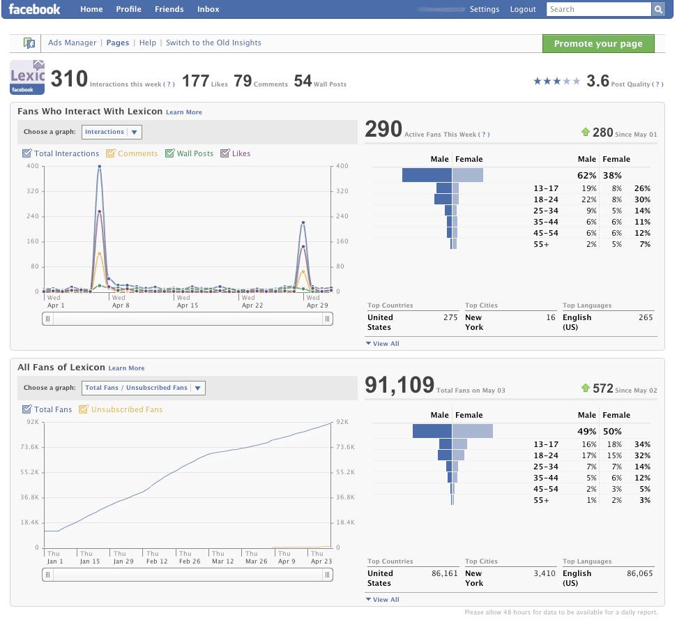 Facebook audience insights permitirá a los anuncientas examinar a sus clientes en Facebook.