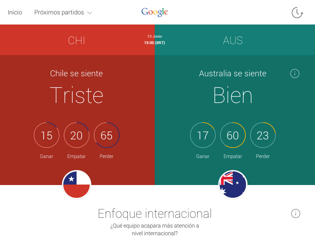 Google Trends World Cup CHI AUS