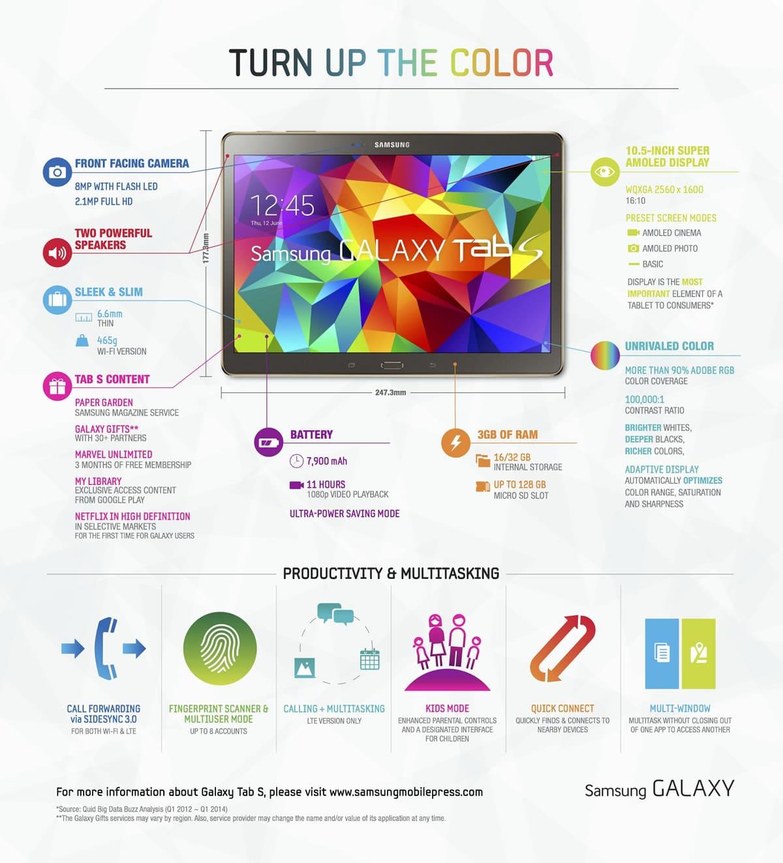 Samsung_Galaxy Tab S Infographic
