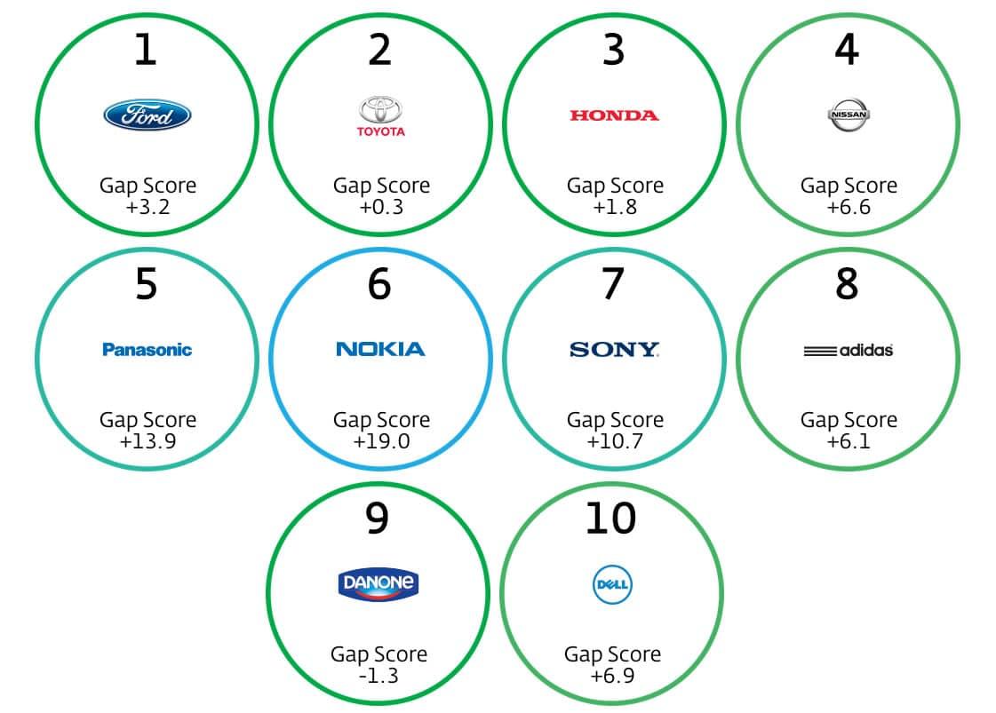 Best Global Green Brands 2014 TOP 10 OhMyGeek