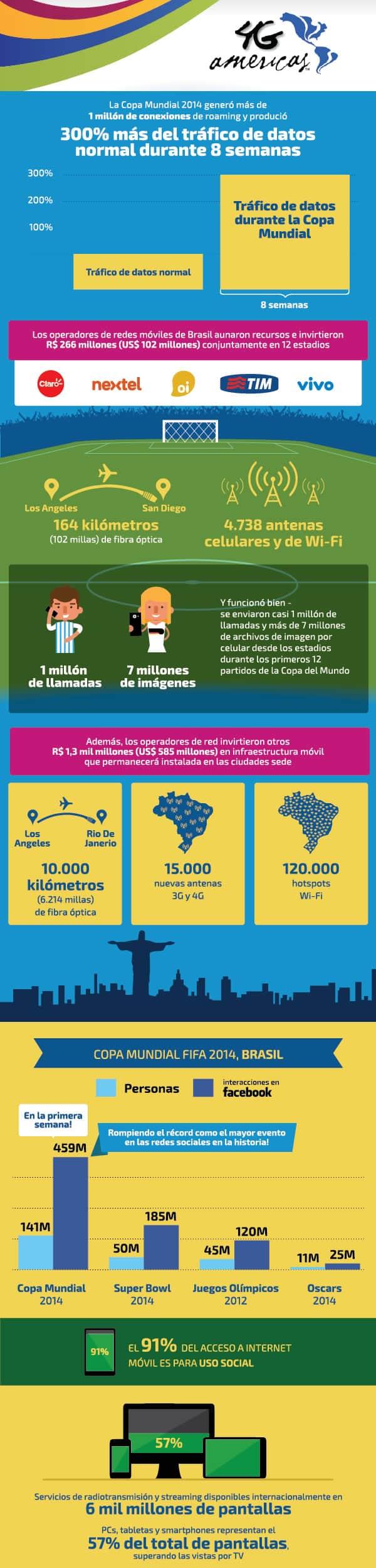 Infografia Telecomunicaciones Mundial de Fútbol Brasil 2014 - 4G Americas