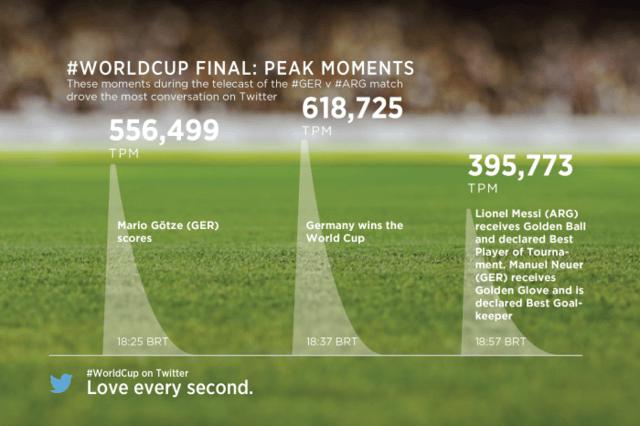 El gol de Alemania y el final de partido fueron los momentos con más comentarios en Twitter del último partido del Mundial de Brasil.