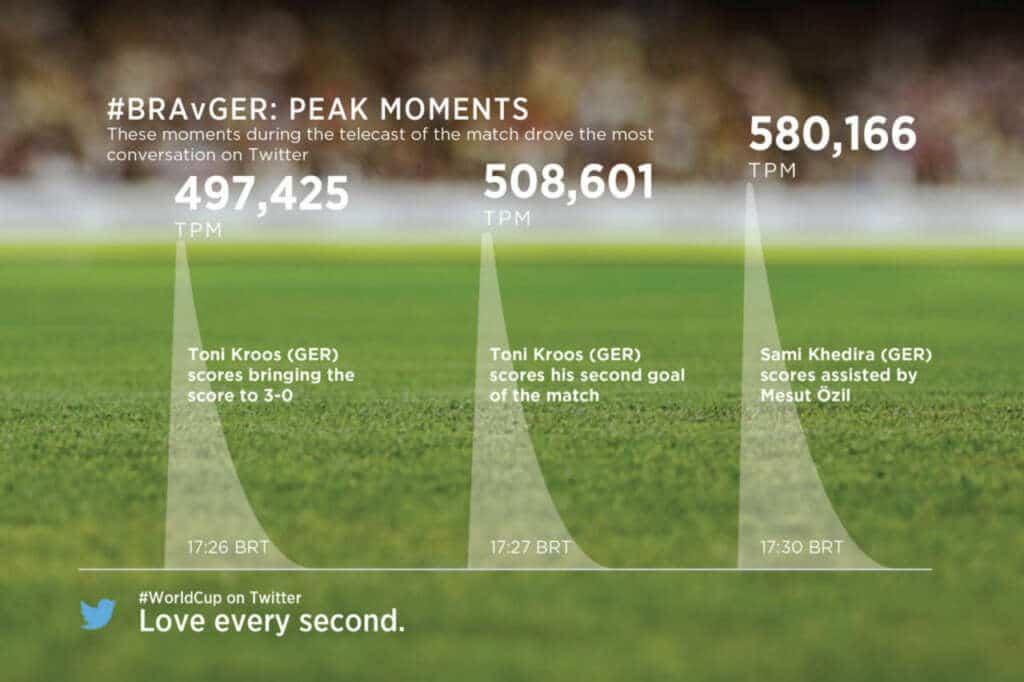 Brasil vs Alemania significó el evento que más comentarios ha generado en Twitter.