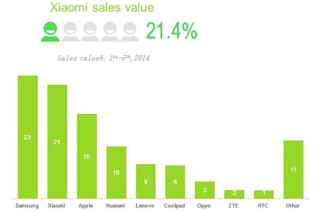 Xiaomi se estableció como la segunda empresa con mayores ventas en el mercado de smartphones en China.