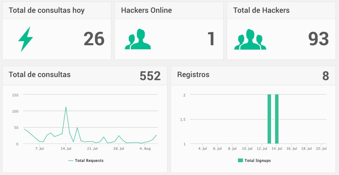 Así luce la plataforma de seguimiento para saber cuánto participan del hackeo bancario.