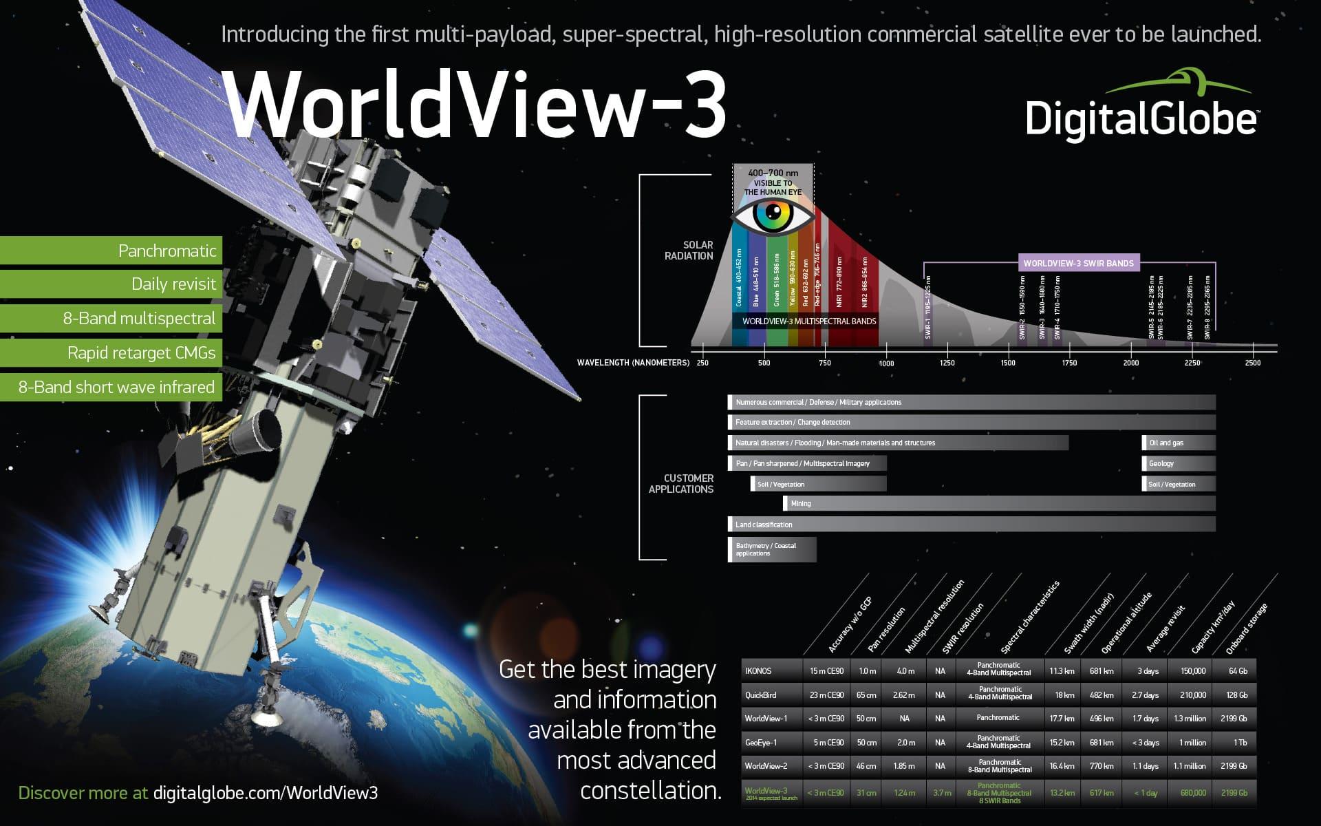 El lanzamiento del satélite Worldview-3 permitirá mejorar detalles de los servicios de mapas.
