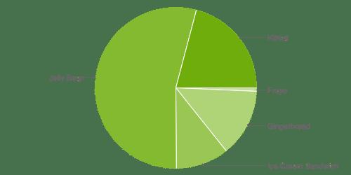 Kitkat 4.4 se ha establecido en 10 meses como la segunda versión de Android con mayor presencia.