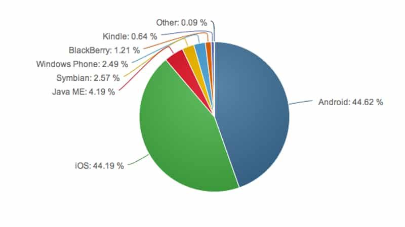 Usuarios de iOS suelen tener una actividad superiores en comparación a clientes de otros sistemas operativos móviles.