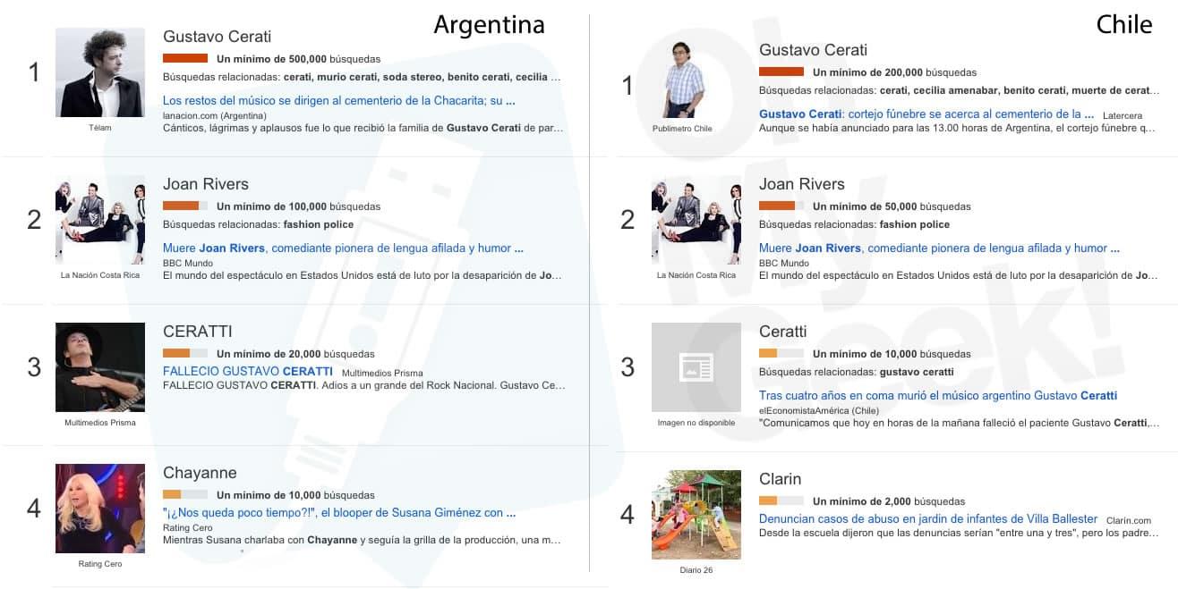 Gustavo Cerati Muerte Google Argentina Chile OhMyGeek