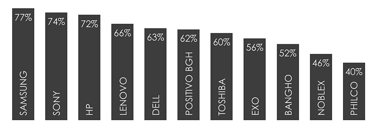 Preferencia en Argentina, según fabricante de Notebook.