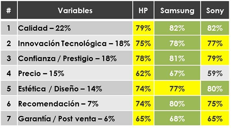 Variables que tienen presentes los argentinos a la hora de comprar un Notebook.