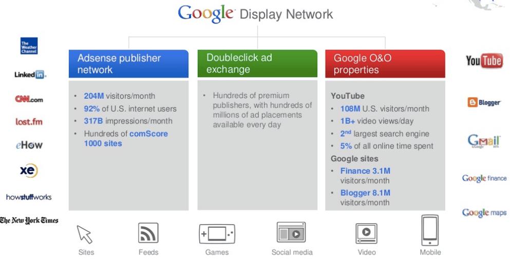 En Mountain View, esperan aprovechar Google Display para mejorar sus anuncios móviles.