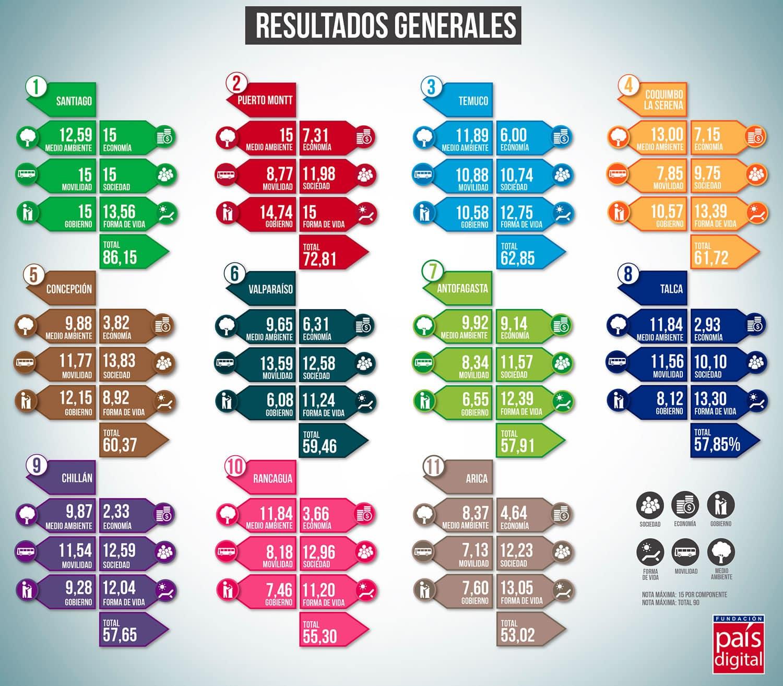 Resultados generales del ranking, con Santiago, Puerto Montt y Temuco liderando.