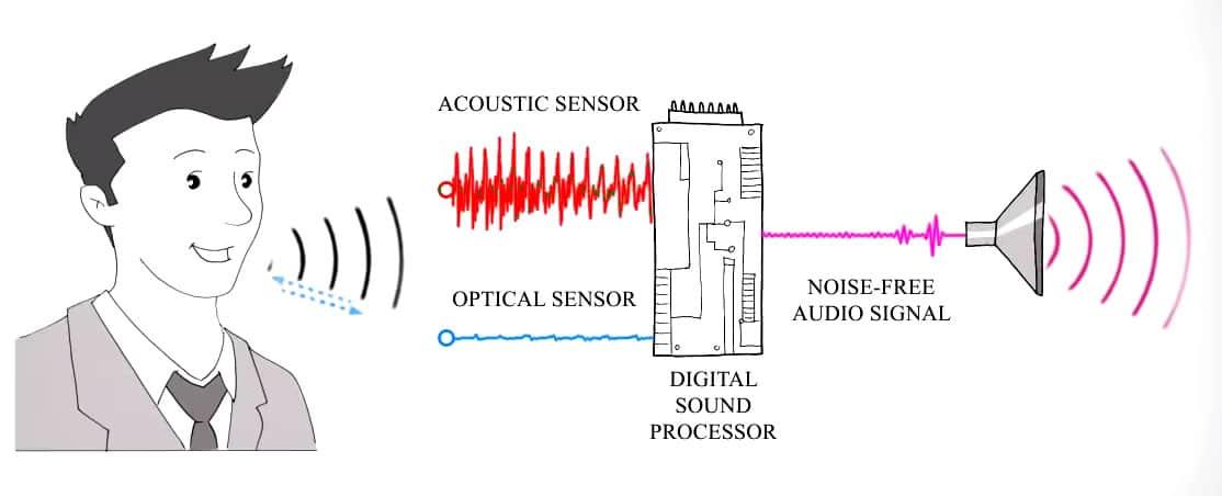 La tecnología de VocalZoom promete eliminar el ruido ambiente.