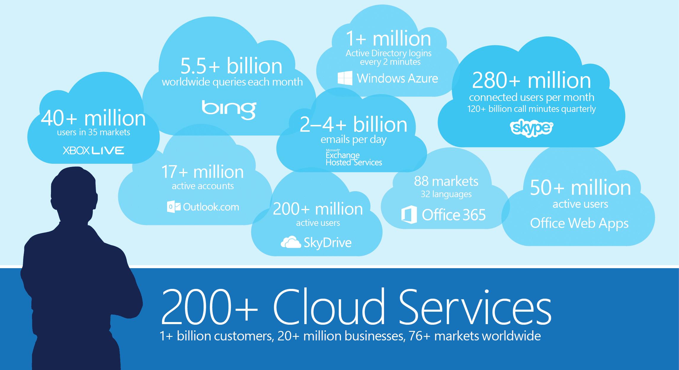 Privacidad: Microsoft se comprometió a no usar la información de sus usuarios en servicios como SkyDrive.