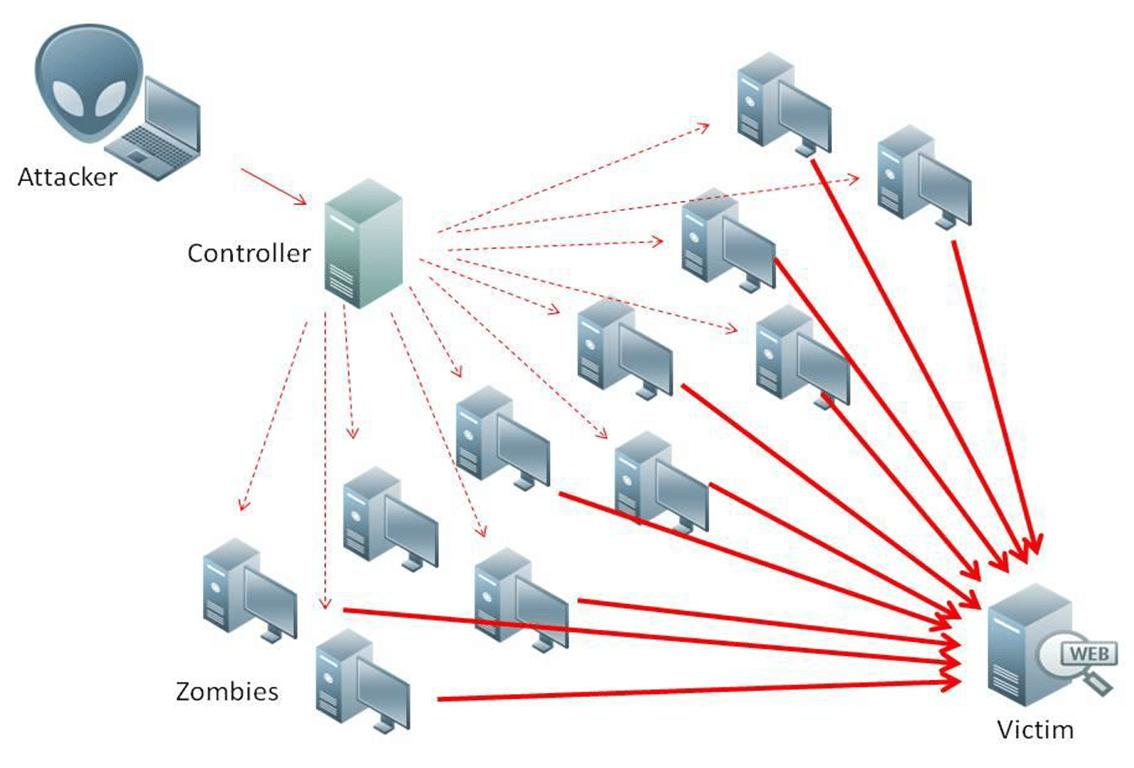 Diseño básico de un ataque DDoS.