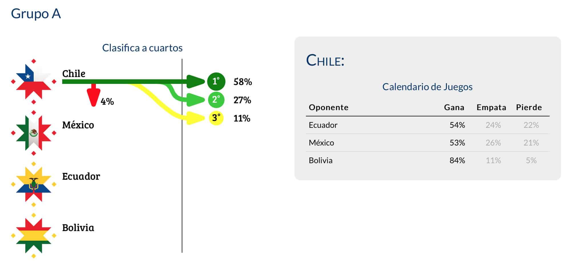 Copa América: Así se presentan las predicciones en la Web del CEINE.