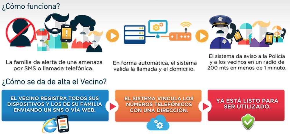 Alerta SMS Argentina