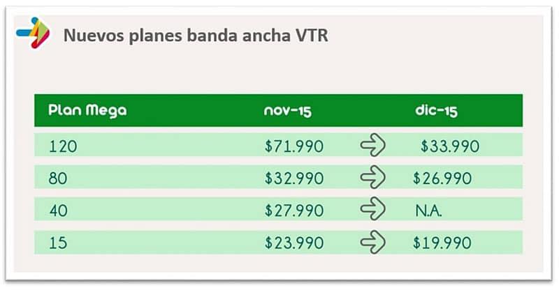 Planes banda ancha VTR Diciembre 2015