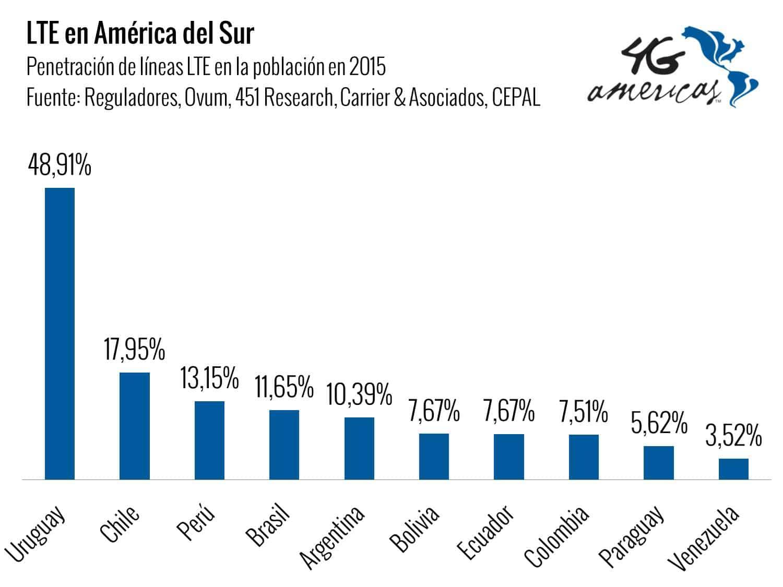 LTE en América del Sur.