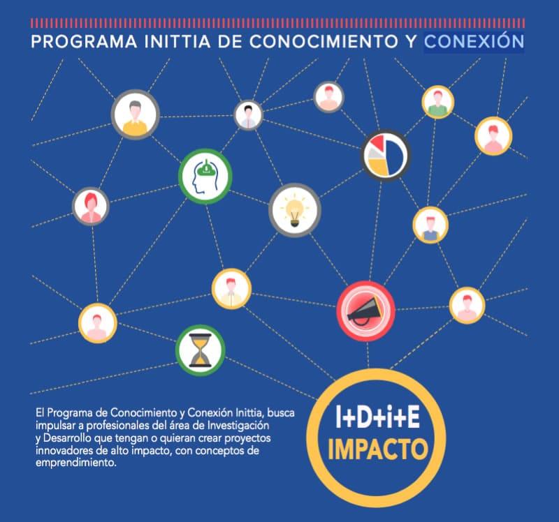 Programa de Conocimiento y Conexion Inittia - Talleres de emprendimiento