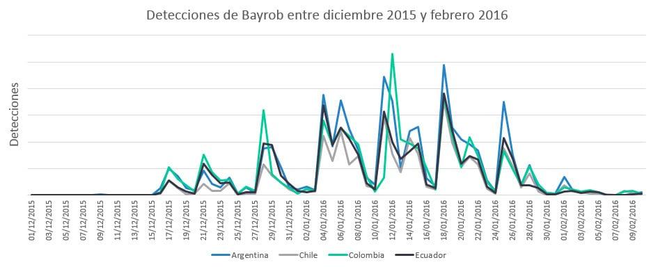 Detecciones de Bayrob por ESET.