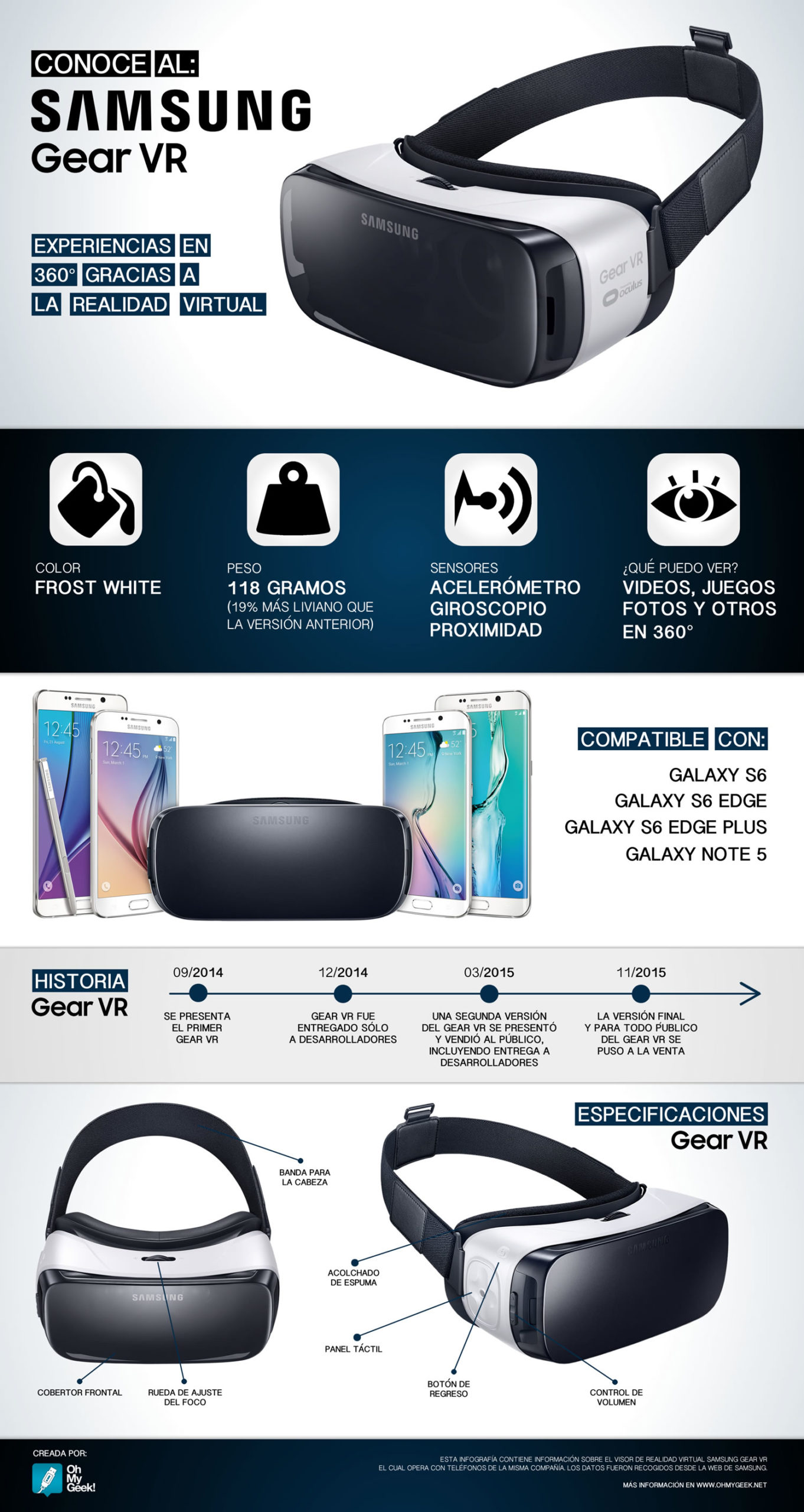 Infografía del Samsung Gear VR.