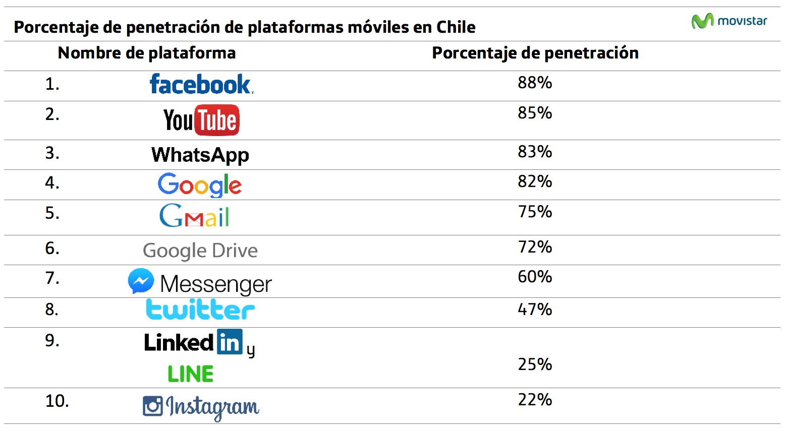 Ranking de redes sociales actualizado al Q2 de 2016.