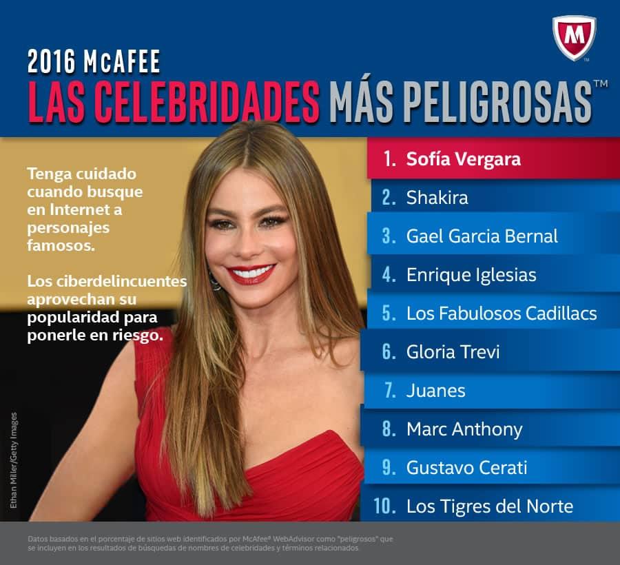 Top 10 de las celebridades lideradas por Sofía Vergara.