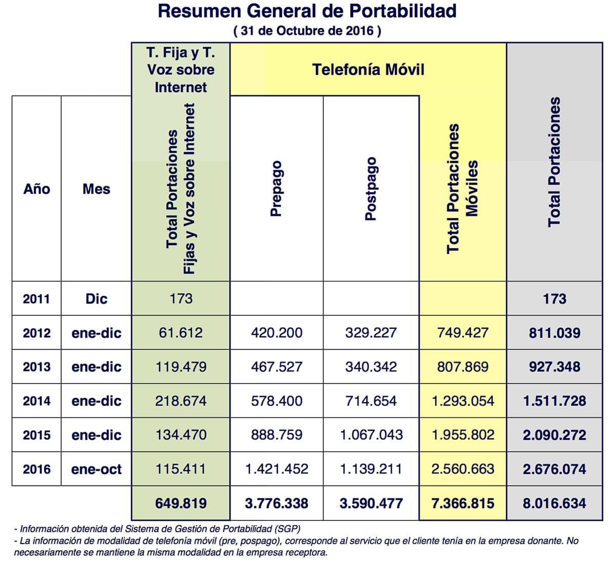 Resumen General Portabilidad Octubre - 2016