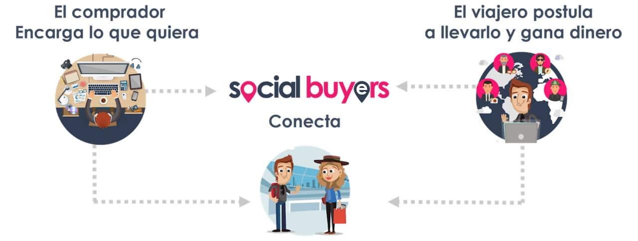 Cómo funciona Social Buyers.