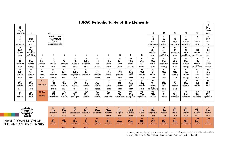 Así quedó la tabla periódica de los elementos actualizada.