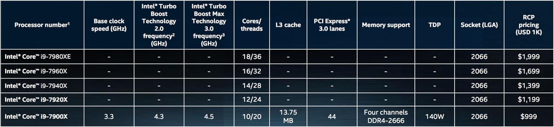 Tabla comparativa Core i9.