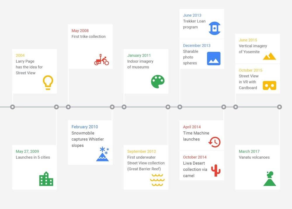 Historia de Street View contada por Google.