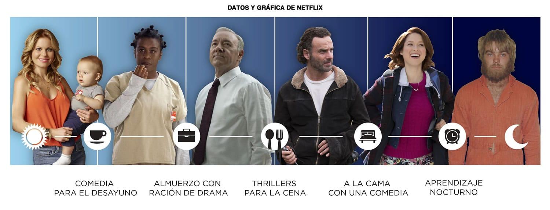 Preferencias de hora para ver una serie, según Netflix.