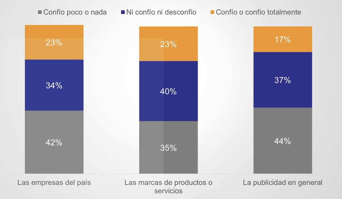 2 de cada 10 chilenos cree en la publicidad según estudio local