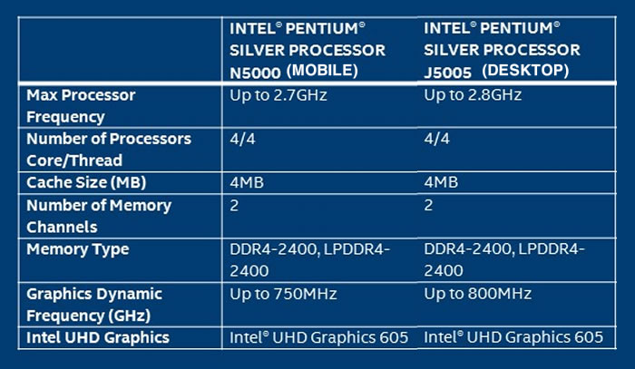 Intel Pentium Silver: ¿cuál es la gracia de esta nueva CPU de bajo rendimiento?