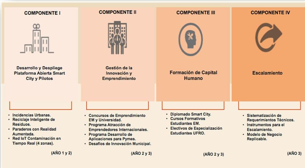 Buscan transformar a Temuco en Ciudad Inteligente con millonaria inversión